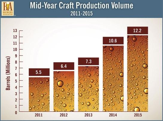 MidYear_BrewersAssociation